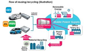 energia w recyclingu